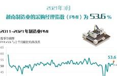 图表新闻:2021年3月越南制造业的采购经理指数(PMI)为53.6%
