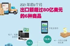 图表新闻:2021年前6月出口额超过80亿美元的6种商品
