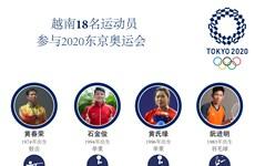 图表新闻:越南18名运动员参加2020年东京奥运会