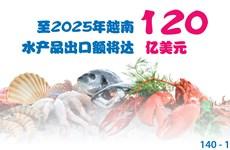 图表新闻:至2025年越南水产品出口额将达120亿美元