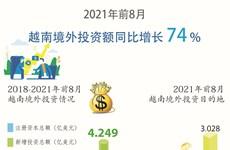 图表新闻:2021年前8月越南境外投资额同比增长74%