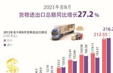 图表新闻:2021年8月货物进出口总额同比增长27.2%