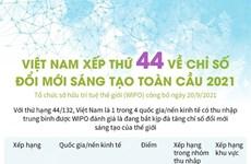WIPO今年全球创新指数: 越南排名第44位