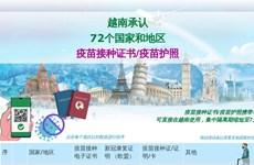互动图表:越南承认72个国家和地区疫苗接种证书/疫苗护照