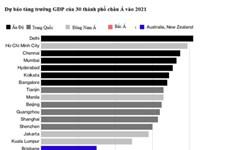 牛津经济研究院:2021年胡志明市GDP增长率可位居亚洲第二