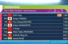 越南游泳选手阮辉煌夺得男子800米自由泳的铜牌