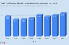 2018年前9月越南GDP增速创8年来新高