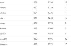 越南国家足球队在国际足联排名上稳中有升