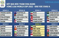 2022年卡塔尔世界杯预选赛亚洲区第二阶段比赛分组抽签结果揭晓