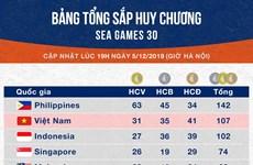 第30届东南亚运动会:越南体育代表团继续稳居奖牌榜第二位