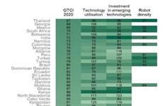 越南《全球竞争力指数》与高收入国家之间的差距较大