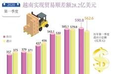 2020年第一季度越南实现贸易顺差额28.2亿美元