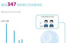 新冠肺炎疫情:越南无新增新冠肺炎确诊病例