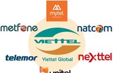 Viettel从境外汇款到国内的资金达8650万美元