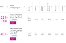 越南两所大学跻身《泰晤士高等教育》2021年度年轻大学排行榜