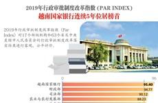 图表新闻:2019年PAR INDEX:越南国家银行连续5年位居榜首