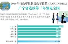 图表新闻:2019年PAR INDEX: 广宁省连续第三年领先全国