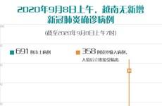 图表新闻:2020年9月8日上午,越南无新增新冠肺炎确诊病例