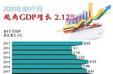图表新闻:2020年前9月越南GDP增长2.12%