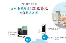 图表新闻:2020年前9月越南出口金额超过100亿美元的5种商品类