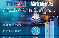 图表新闻:越南通讯社在信息技术应用程度上排名第三