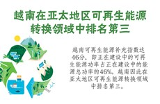 图表新闻:越南在亚太地区可再生能源转换领域中排名第三