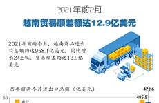 图表新闻:2021年前2月越南贸易顺差额达12.9亿美元