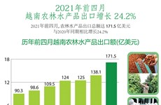 图表新闻:前四月越南农林水产品出口增长24%