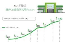 图表新闻:2021年前9月越南CPI指数同比增长1.82%