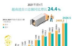 图表新闻:2021年前9月越南进出口总额同比增长24.4%