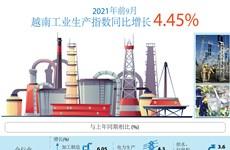 图表新闻:2021年前9月越南工业生产指数同比增长4.45%