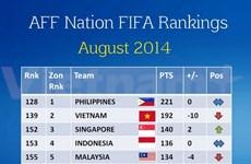 国际足联最新排名:越南国足队名列东南亚地区第二位