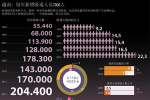 越南:每年新增吸毒人员7000人