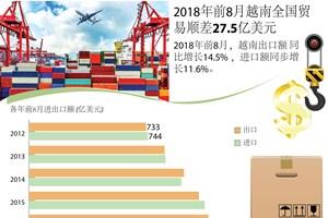 图表新闻:2018年前8月越南贸易顺差27.5亿美元