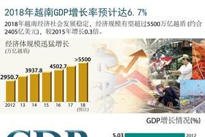 图表新闻:2018年越南GDP增长率预计达6.7%