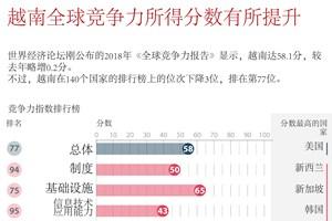 图表新闻:越南全球竞争力所得分数有所提升