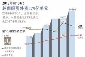 图表新闻:越南吸引外资279亿美元