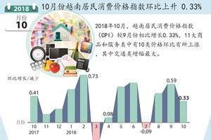 图表新闻:10月份越南居民消费价格指数环比上升0.33%