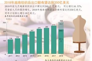 图表新闻:2018年越南纺织品出口额有望达350亿美元