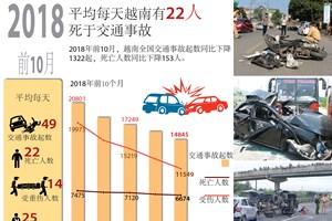 图表新闻:平均每天越南有22人死于交通事故