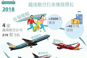 图表新闻:2018年越南航空行业继续增长