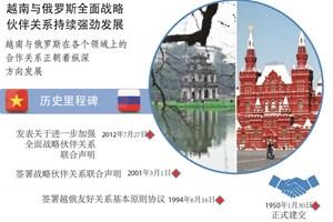图表新闻:越南与俄罗斯全面战略伙伴关系持续强劲发展