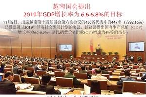 图表新闻:越南国会提出2019年GDP增长率为 6.6%至6.8%的目标