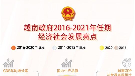 图表新闻:越南政府2016-2021年任期 经济社会发展亮点