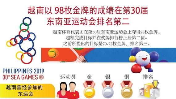 图表新闻:越南以 98枚金牌的成绩在第30届 东南亚运动会排名第二