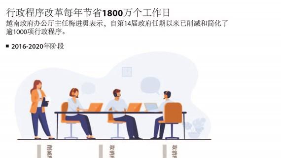 图表新闻:行政程序改革每年节省1800万个工作日