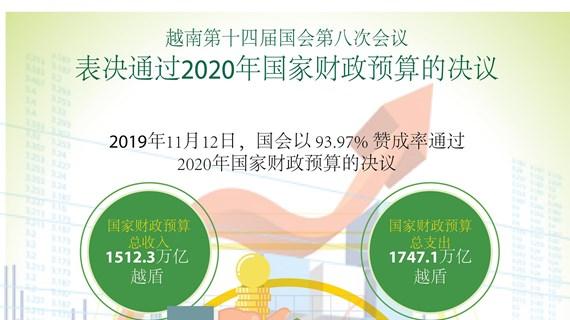 图表新闻:会议通过关于2020年国家财政预算的决议