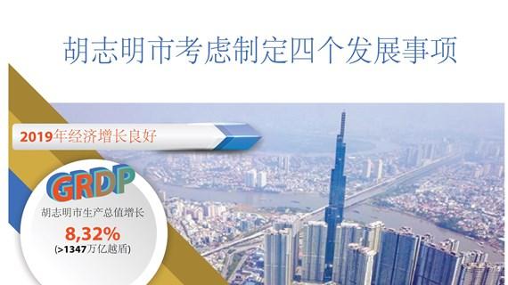 图表新闻:2020年胡志明市考虑制定四个发展事项