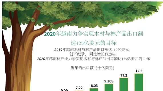 图表新闻:2020年越南林产业力争实现木材与林产品出口额达125亿美元的目标