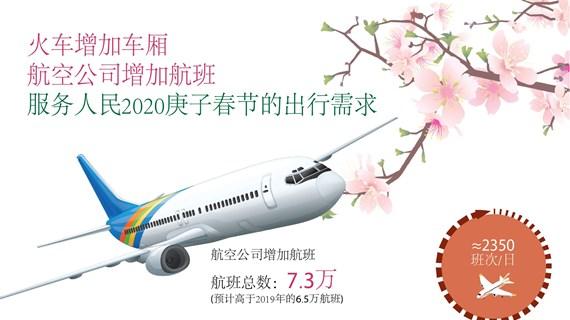 图表新闻:越南为人民群众春节安全便捷出行做好准备工作